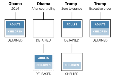 How Detention Policies Have Evolved